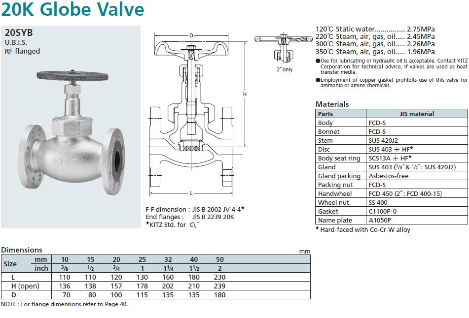 KITZ_Globe Valve_Fig.20SYB_K C MAHANAKORN CO.,LTD.