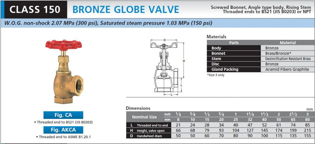 KITZ_Globe Valve_Fig.CA_AKCA_K C MAHANAKORN CO.,LTD.