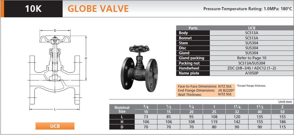KITZ_Globe Valve_Fig.UCB_K C MAHANAKORN CO.,LTD.